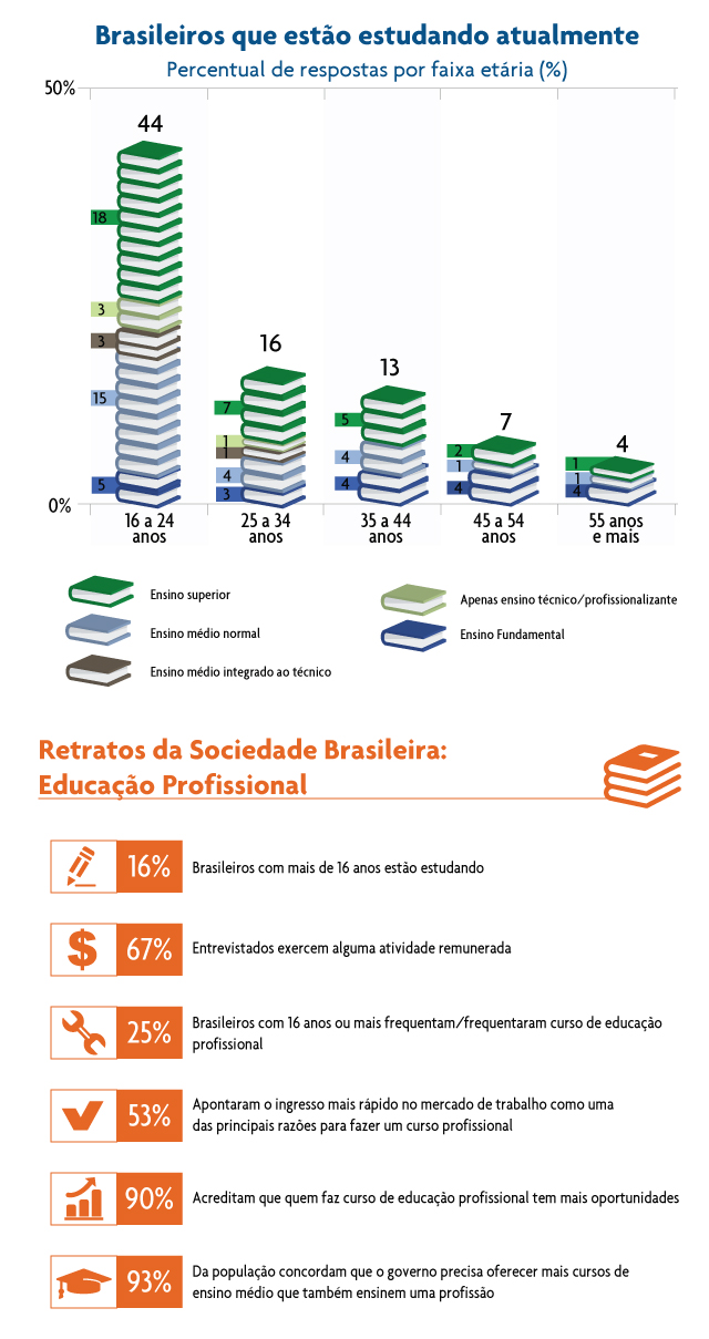 Infogr�fico CNI/Ibope