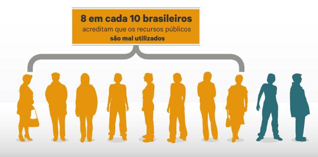 Infografia: 8 em cada 10 brasileiros acreditam que os recursos públicos são mal utilizados