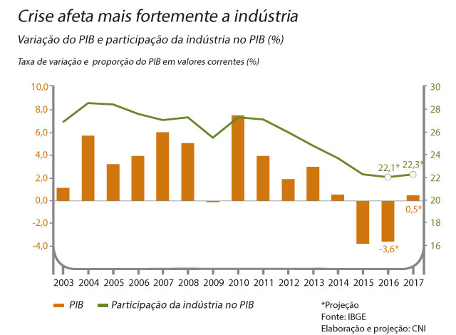PIB e a Indústria