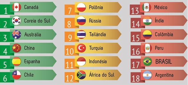 Ranking de competitividade